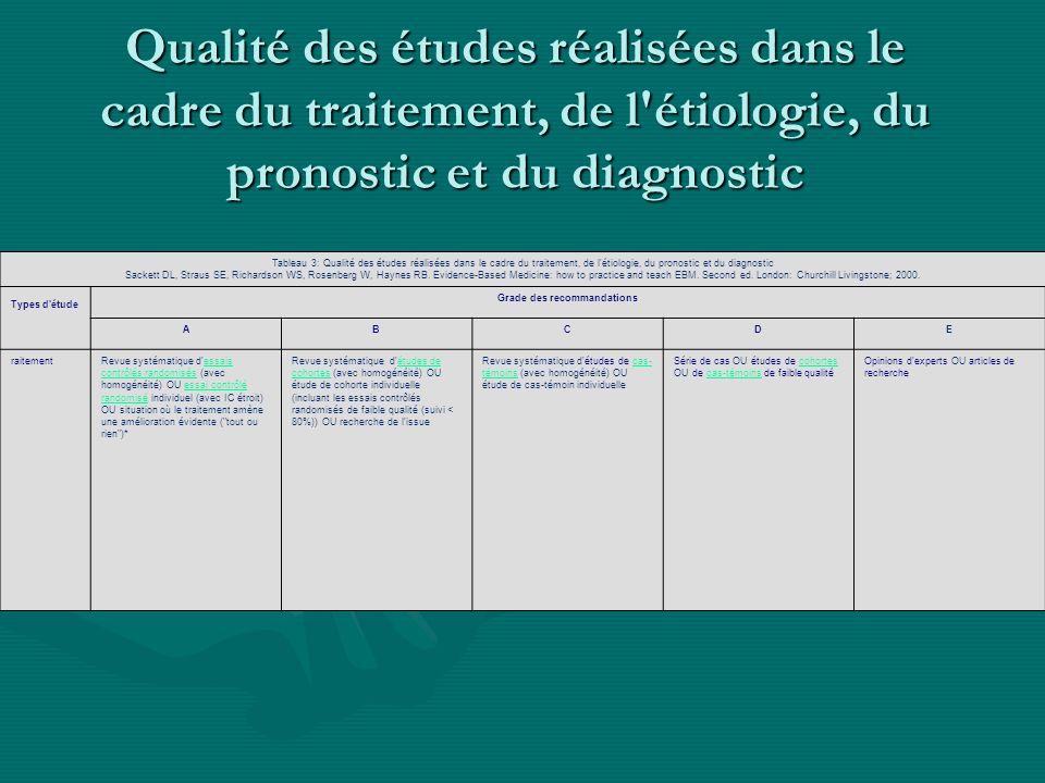 Qualité des études réalisées dans le cadre du traitement, de l'étiologie, du pronostic et du diagnostic Tableau 3: Qualité des études réalisées dans l