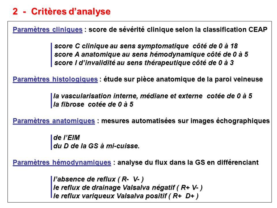 2 - Critères danalyse Paramètres cliniques : score de sévérité clinique selon la classification CEAP score C clinique au sens symptomatique côté de 0