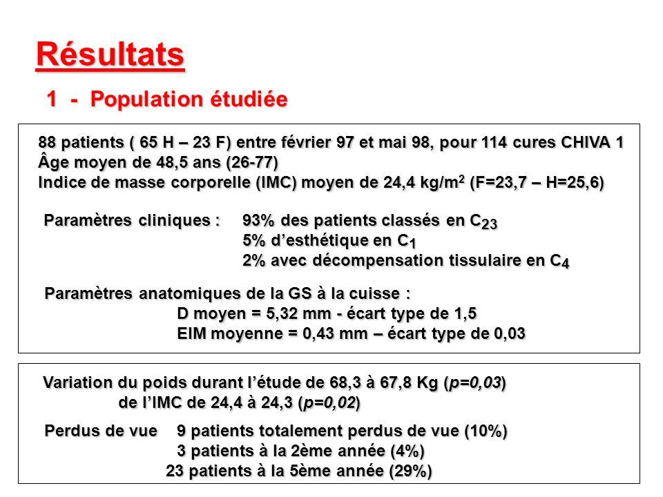 Résultats 1 - Population étudiée 88 patients ( 65 H – 23 F) entre février 97 et mai 98, pour 114 cures CHIVA 1 Âge moyen de 48,5 ans (26-77) Indice de