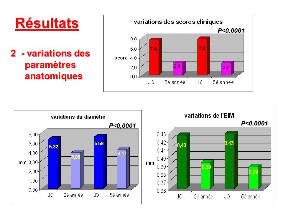 Résultats P<0,0001 2- variations des paramètresanatomiques P<0,0001 P<0,0001