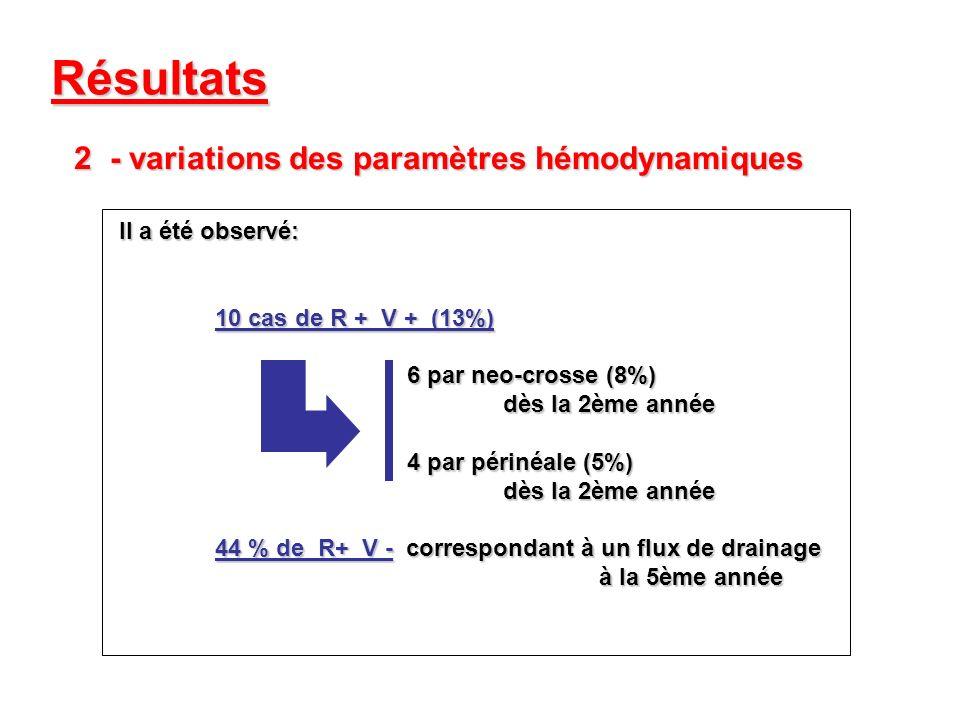 Résultats 2- variations des paramètres hémodynamiques Il a été observé: 10 cas de R + V + (13%) 6 par neo-crosse (8%) dès la 2ème année 4 par périnéal