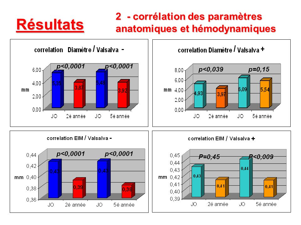 Résultats 2- corrélation des paramètres anatomiques et hémodynamiques p<0,039p=0,15 p<0,0001p<0,0001 P=0,45P<0,009 p<0,0001p<0,0001