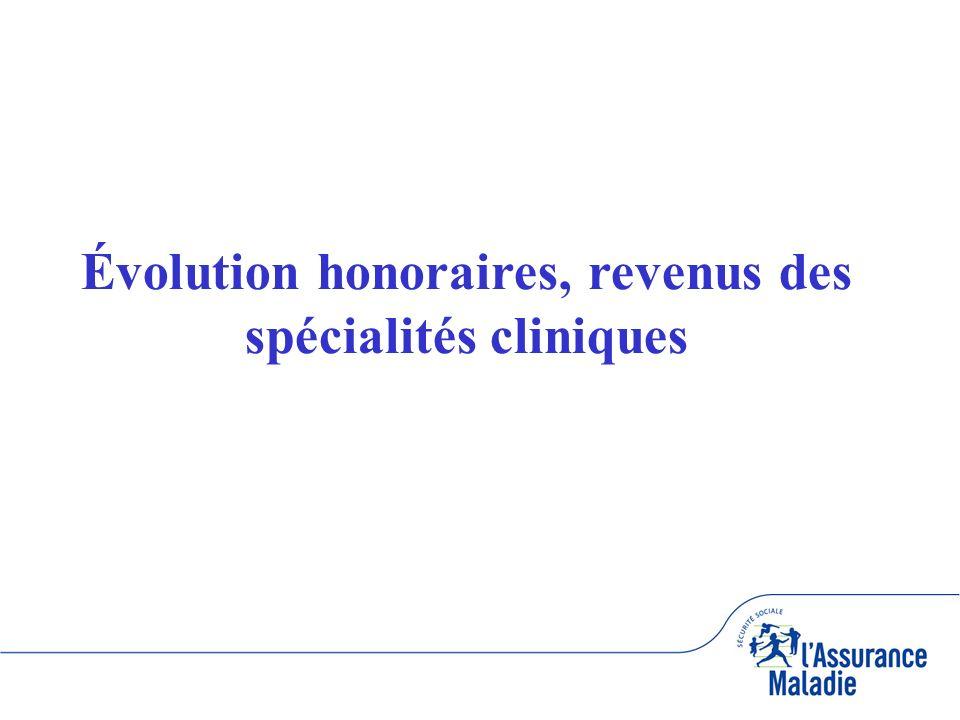 Évolution honoraires, revenus des spécialités cliniques