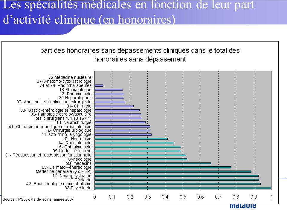 2 Les spécialités médicales en fonction de leur part dactivité clinique (en honoraires)