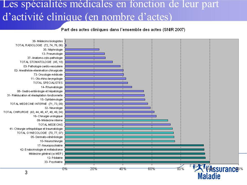 3 Les spécialités médicales en fonction de leur part dactivité clinique (en nombre dactes)