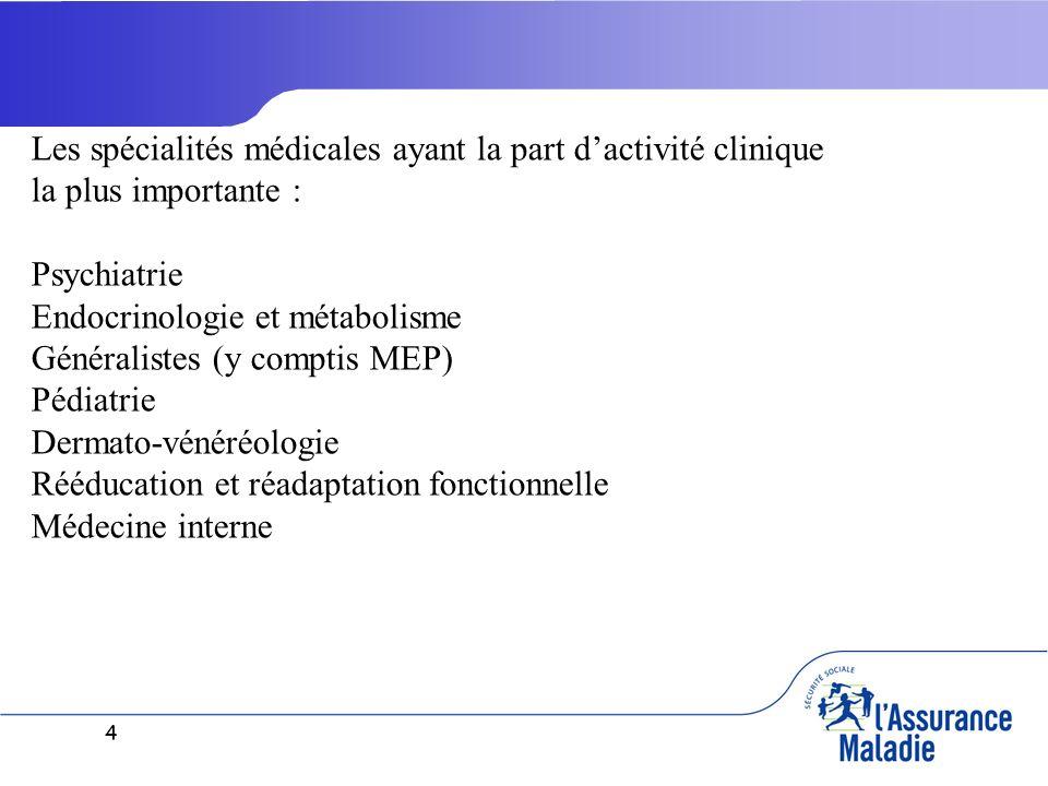 4 Les spécialités médicales ayant la part dactivité clinique la plus importante : Psychiatrie Endocrinologie et métabolisme Généralistes (y comptis ME