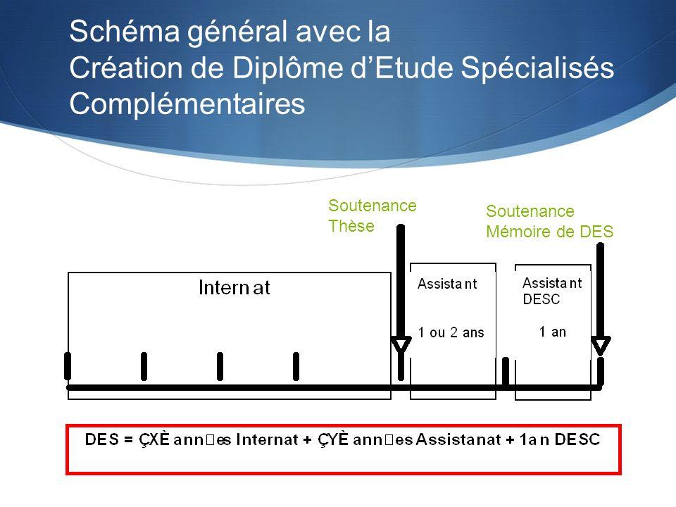 Soutenance Thèse Soutenance Mémoire de DES Schéma général avec la Création de Diplôme dEtude Spécialisés Complémentaires
