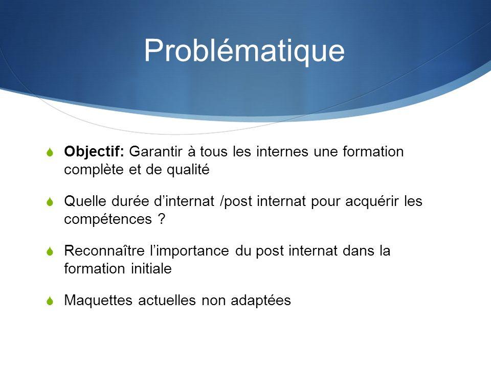 Problématique Objectif: Garantir à tous les internes une formation complète et de qualité Quelle durée dinternat /post internat pour acquérir les comp