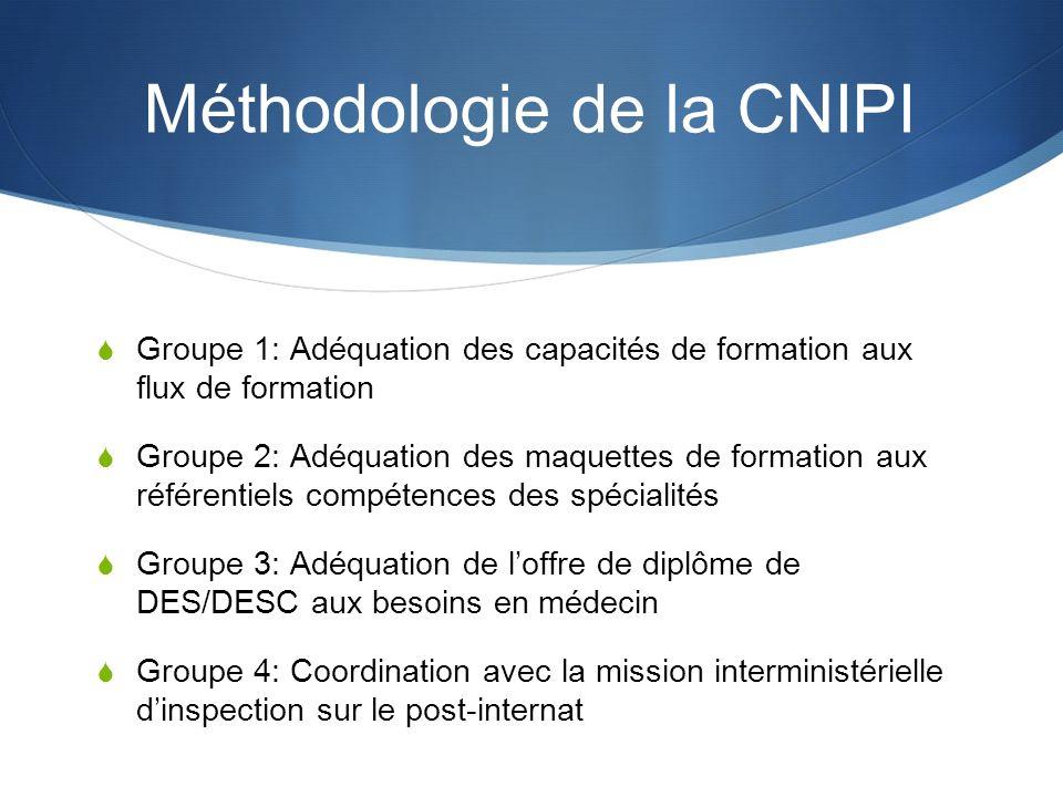 Méthodologie de la CNIPI Groupe 1: Adéquation des capacités de formation aux flux de formation Groupe 2: Adéquation des maquettes de formation aux réf