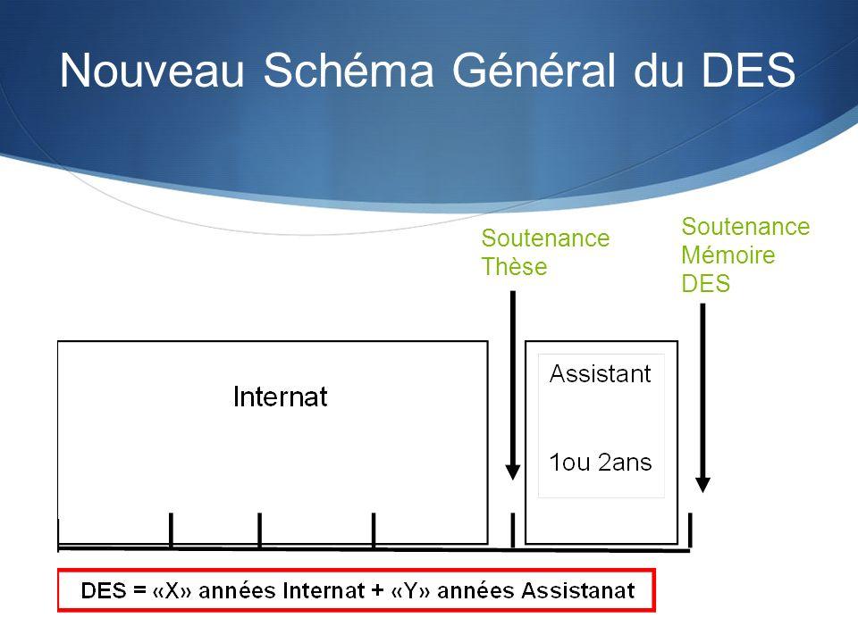Soutenance Thèse Soutenance Mémoire DES Nouveau Schéma Général du DES