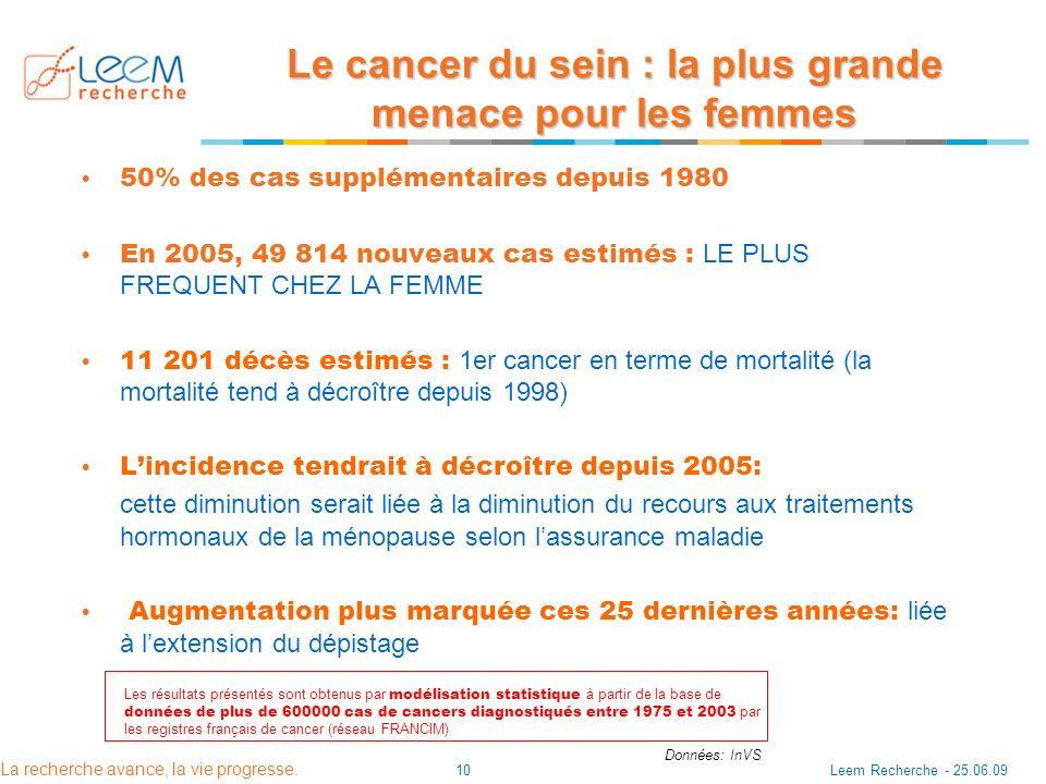 La recherche avance, la vie progresse. Leem Recherche - 25.06.0910 Le cancer du sein : la plus grande menace pour les femmes 50% des cas supplémentair