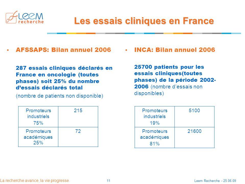 La recherche avance, la vie progresse. Leem Recherche - 25.06.0911 Les essais cliniques en France AFSSAPS: Bilan annuel 2006 287 essais cliniques décl