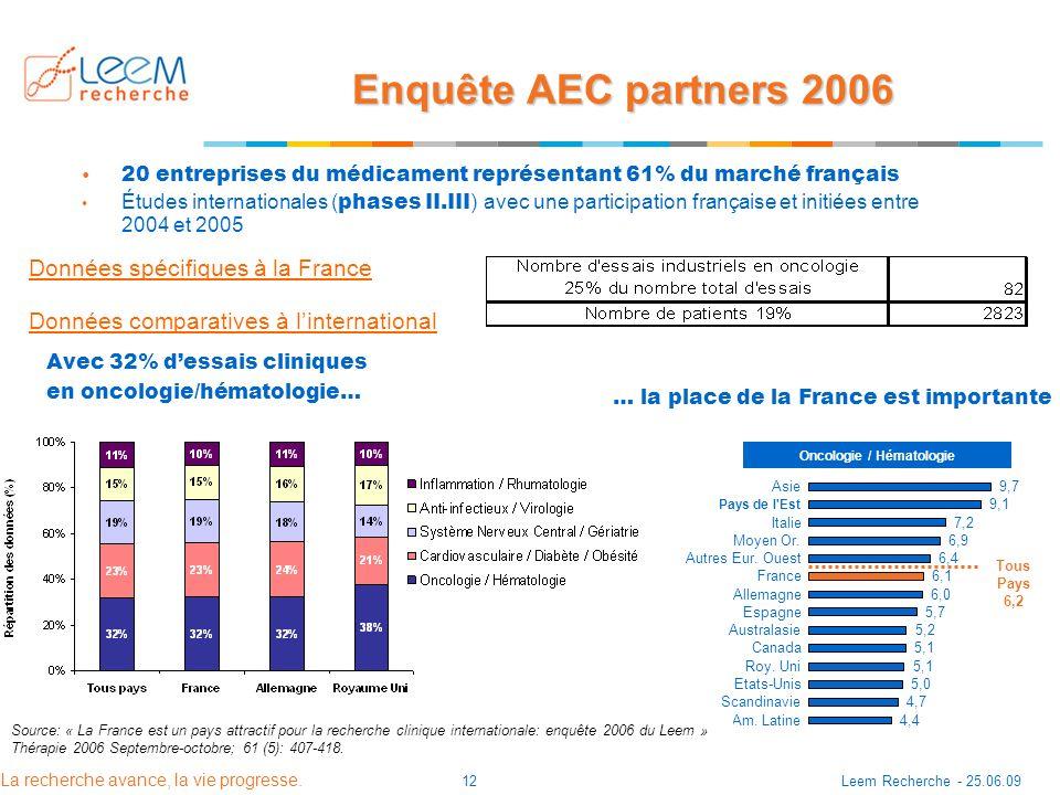 La recherche avance, la vie progresse. Leem Recherche - 25.06.0912 Enquête AEC partners 2006 20 entreprises du médicament représentant 61% du marché f