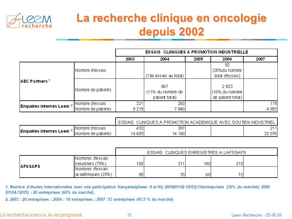 La recherche avance, la vie progresse. Leem Recherche - 25.06.0913 La recherche clinique en oncologie depuis 2002 1. Nombre détudes internationales av