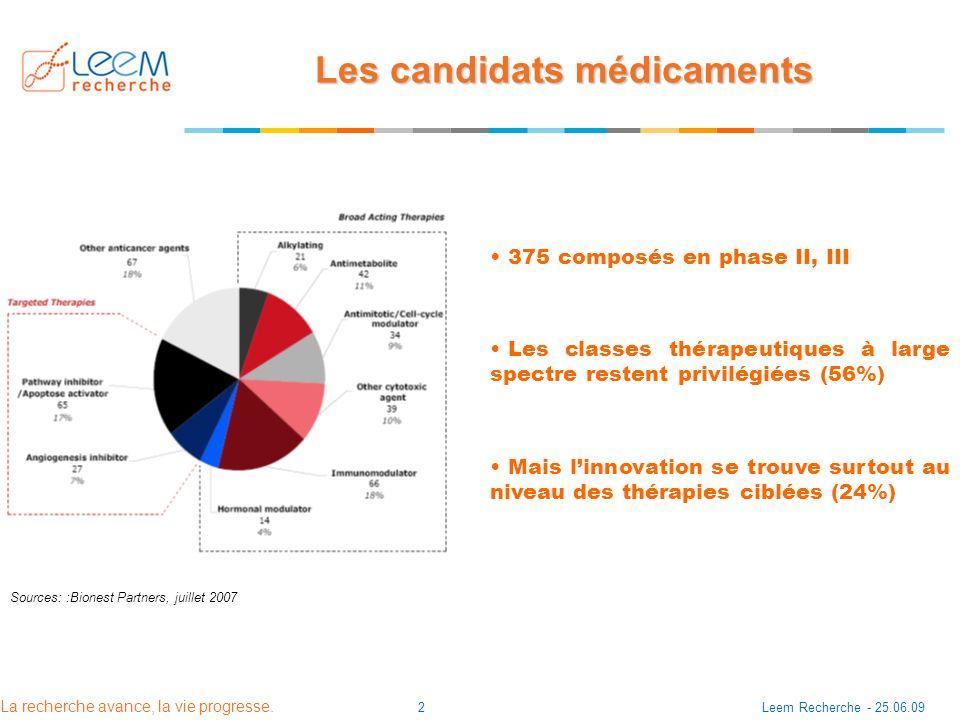 La recherche avance, la vie progresse. Leem Recherche - 25.06.092 Sources: :Bionest Partners, juillet 2007 375 composés en phase II, III Les classes t