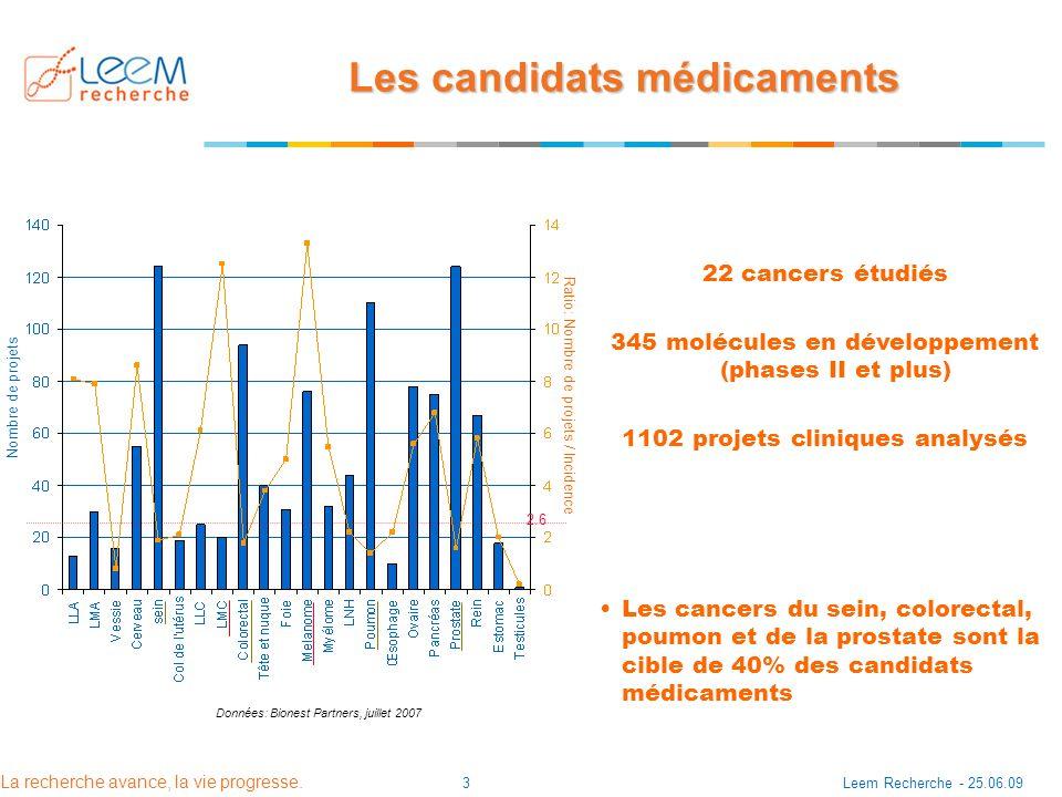 La recherche avance, la vie progresse. Leem Recherche - 25.06.093 Les candidats médicaments Nombre de projets Ratio: Nombre de projets / Incidence Don