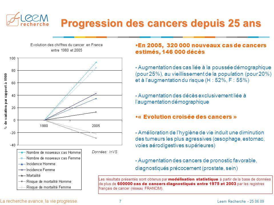 La recherche avance, la vie progresse. Leem Recherche - 25.06.097 En 2005, 320 000 nouveaux cas de cancers estimés, 146 000 décès - Augmentation des c