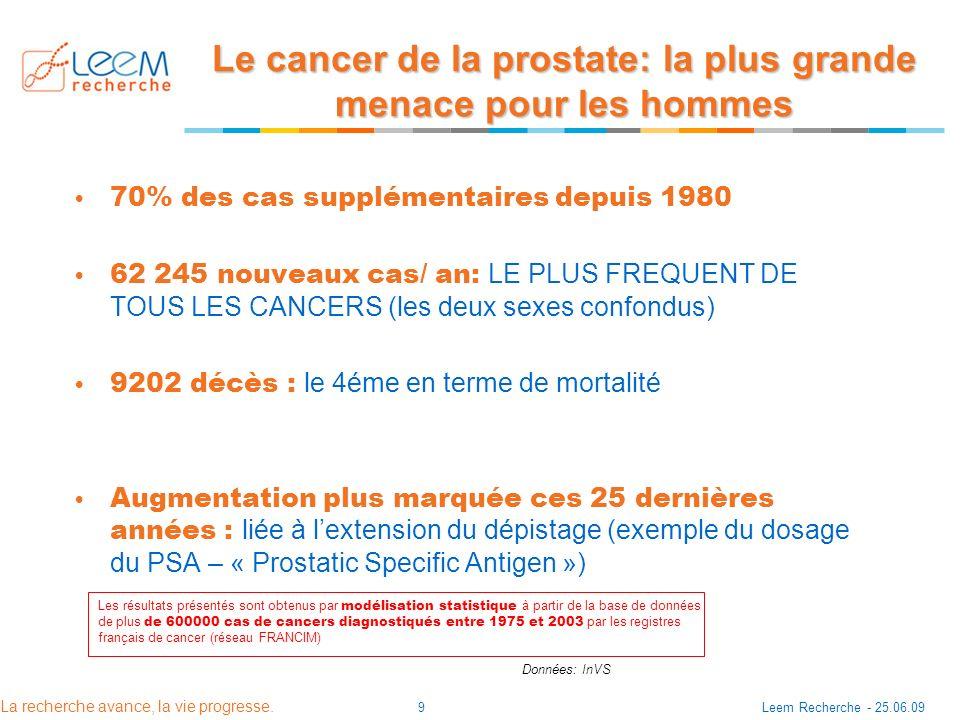 La recherche avance, la vie progresse. Leem Recherche - 25.06.099 Le cancer de la prostate: la plus grande menace pour les hommes 70% des cas suppléme