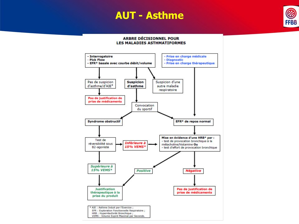 AUT - Asthme