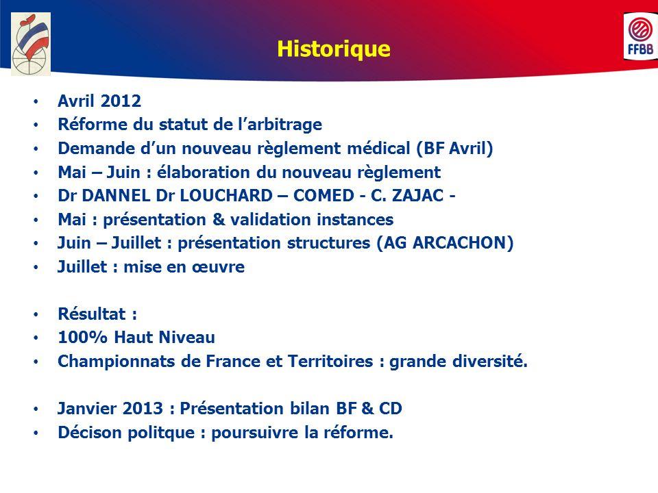 Historique Avril 2012 Réforme du statut de larbitrage Demande dun nouveau règlement médical (BF Avril) Mai – Juin : élaboration du nouveau règlement D