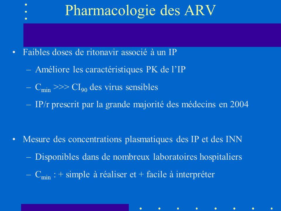 Pharmacologie des ARV Faibles doses de ritonavir associé à un IP –Améliore les caractéristiques PK de lIP –C min >>> CI 90 des virus sensibles –IP/r prescrit par la grande majorité des médecins en 2004 Mesure des concentrations plasmatiques des IP et des INN –Disponibles dans de nombreux laboratoires hospitaliers –C min : + simple à réaliser et + facile à interpréter