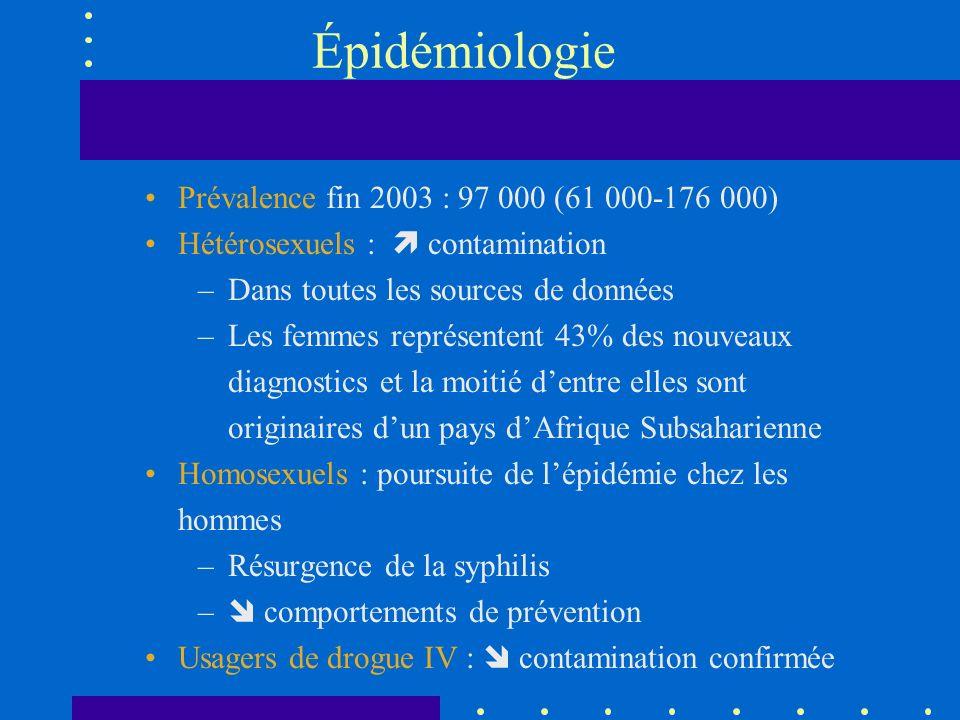 Épidémiologie Prévalence fin 2003 : 97 000 (61 000-176 000) Hétérosexuels : contamination –Dans toutes les sources de données –Les femmes représentent