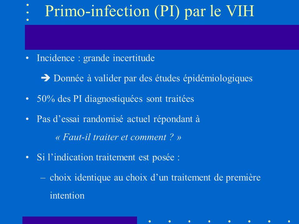 Primo-infection (PI) par le VIH Incidence : grande incertitude Donnée à valider par des études épidémiologiques 50% des PI diagnostiquées sont traitée
