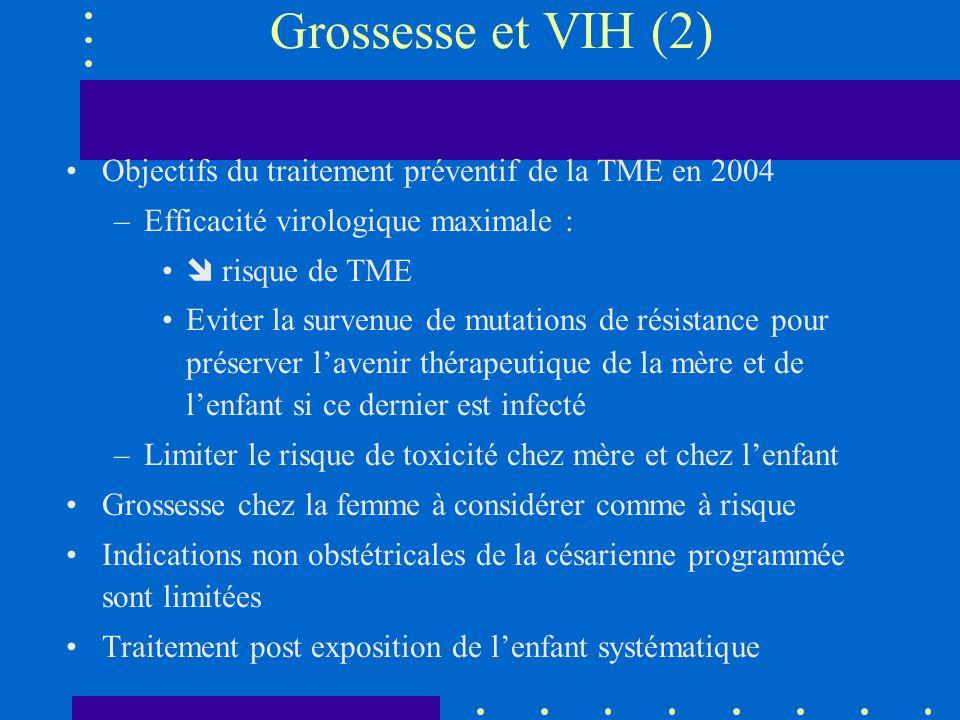 Grossesse et VIH (2) Objectifs du traitement préventif de la TME en 2004 –Efficacité virologique maximale : risque de TME Eviter la survenue de mutati