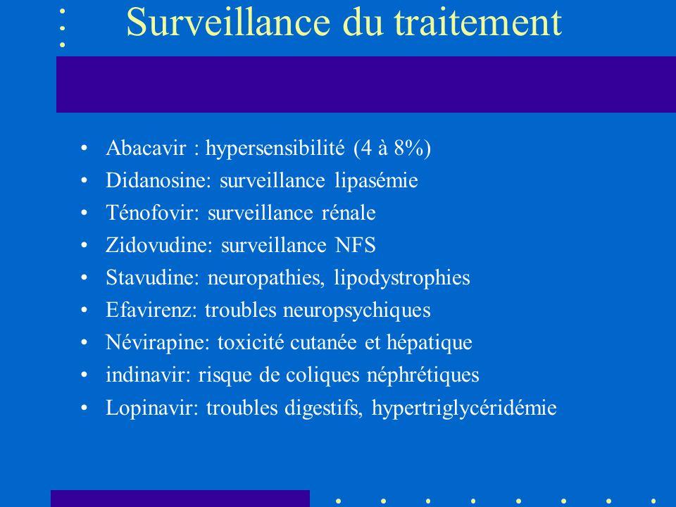 Surveillance du traitement Abacavir : hypersensibilité (4 à 8%) Didanosine: surveillance lipasémie Ténofovir: surveillance rénale Zidovudine: surveill