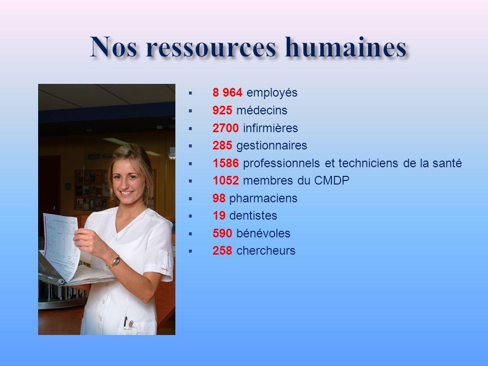 8 964 employés 925 médecins 2700 infirmières 285 gestionnaires 1586 professionnels et techniciens de la santé 1052 membres du CMDP 98 pharmaciens 19 d