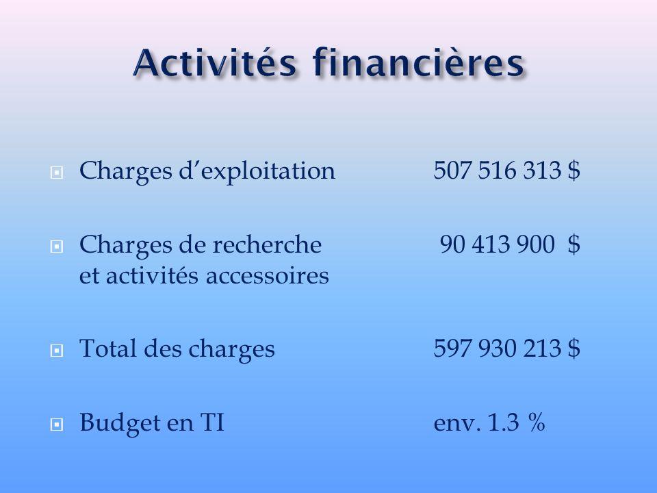 Charges dexploitation507 516 313 $ Charges de recherche 90 413 900 $ et activités accessoires Total des charges597 930 213 $ Budget en TIenv. 1.3 %