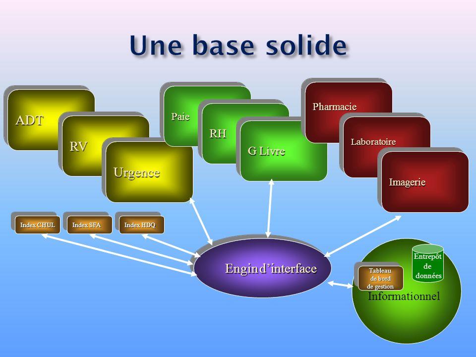 La base du multi-site, IPM : Un outil pour permettre une vue consolidée et longitudinale des informations des dépôts cliniques portant sur une même personne.