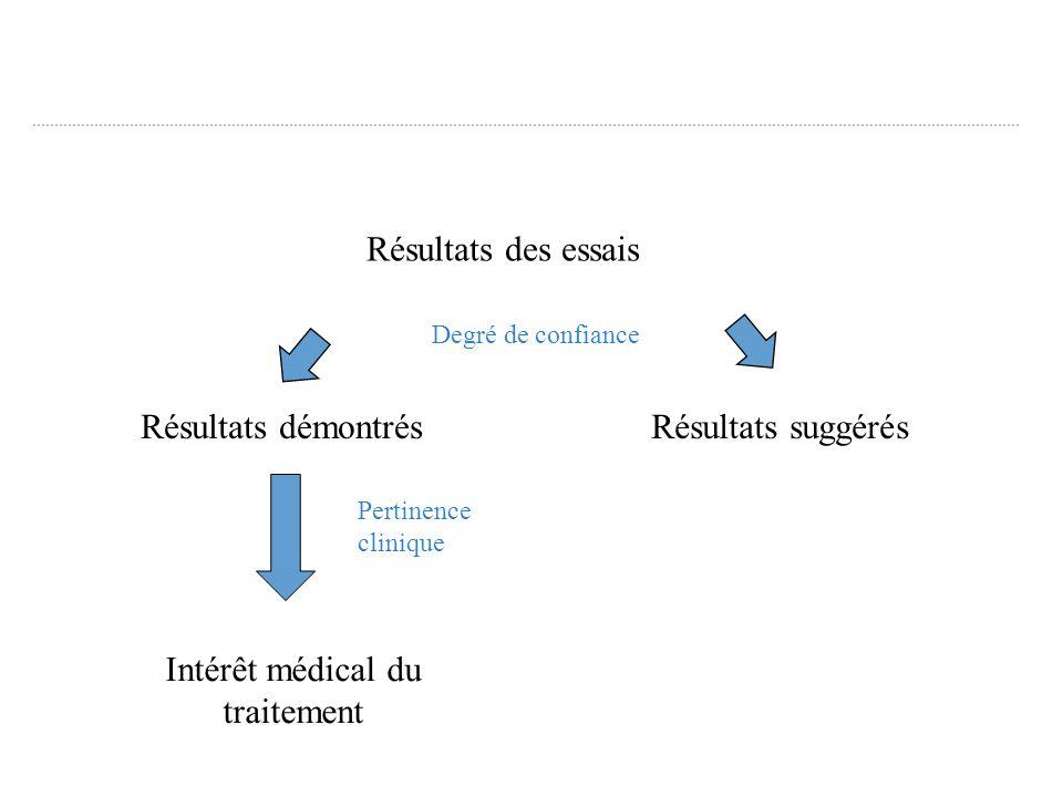 Résultats des essais Résultats démontrésRésultats suggérés Intérêt médical du traitement Pertinence clinique Degré de confiance