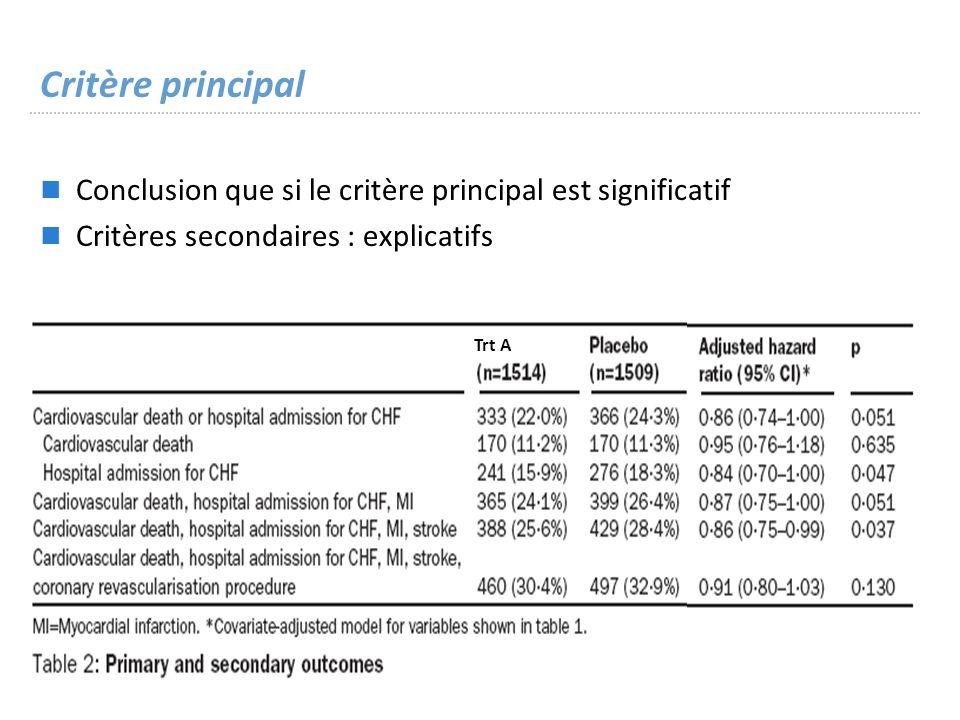Critère principal Conclusion que si le critère principal est significatif Critères secondaires : explicatifs Trt A