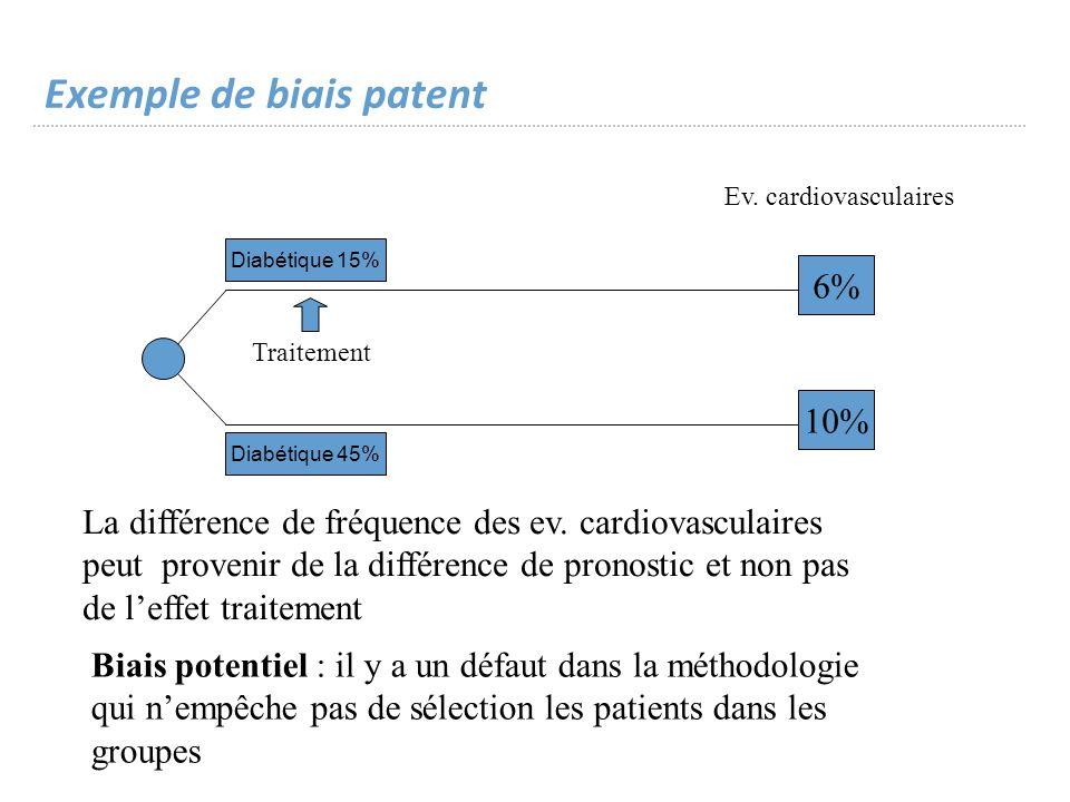 Exemple de biais patent 6% 10% Ev.