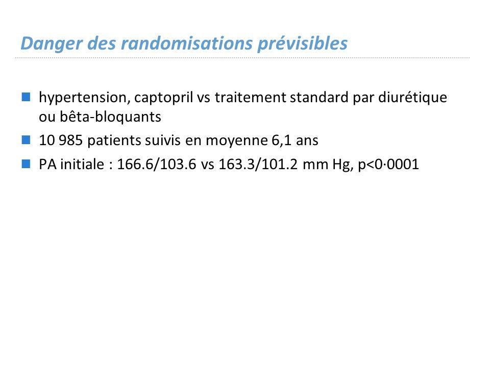 Danger des randomisations prévisibles hypertension, captopril vs traitement standard par diurétique ou bêta-bloquants 10 985 patients suivis en moyenne 6,1 ans PA initiale : 166.6/103.6 vs 163.3/101.2 mm Hg, p<0·0001