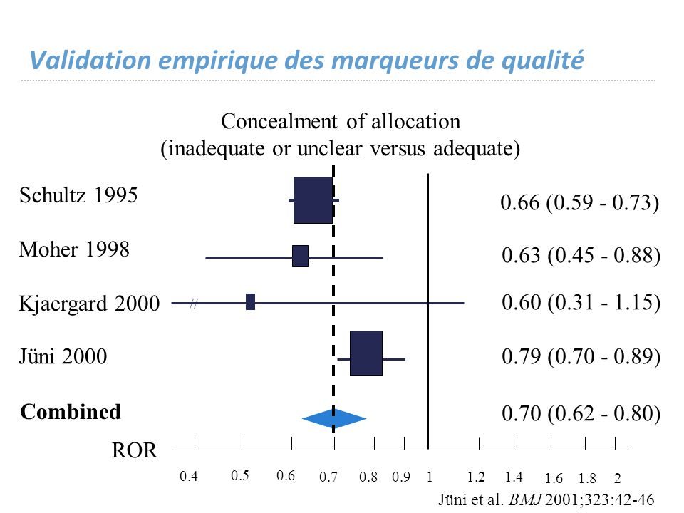 Concealment of allocation (inadequate or unclear versus adequate) Schultz 1995 Kjaergard 2000 Jüni 2000 Combined Moher 1998 // 0.4 0.5 0.6 0.7 0.80.9