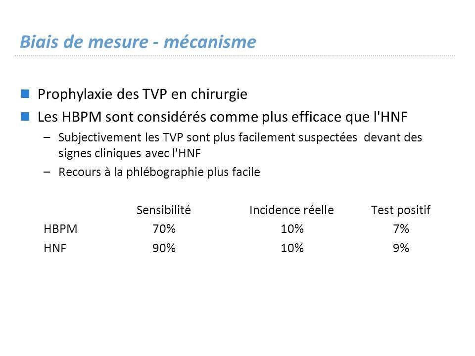 Biais de mesure - mécanisme Prophylaxie des TVP en chirurgie Les HBPM sont considérés comme plus efficace que l HNF –Subjectivement les TVP sont plus facilement suspectées devant des signes cliniques avec l HNF –Recours à la phlébographie plus facile SensibilitéIncidence réelleTest positif HBPM70%10%7% HNF90%10%9%