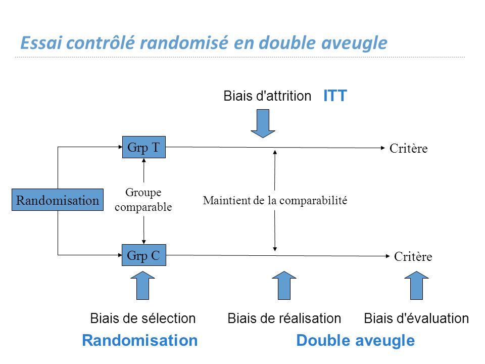 Essai contrôlé randomisé en double aveugle Randomisation Grp T Grp C Critère Groupe comparable Maintient de la comparabilité Biais de sélection Biais de réalisationBiais d évaluation Biais d attrition RandomisationDouble aveugle ITT