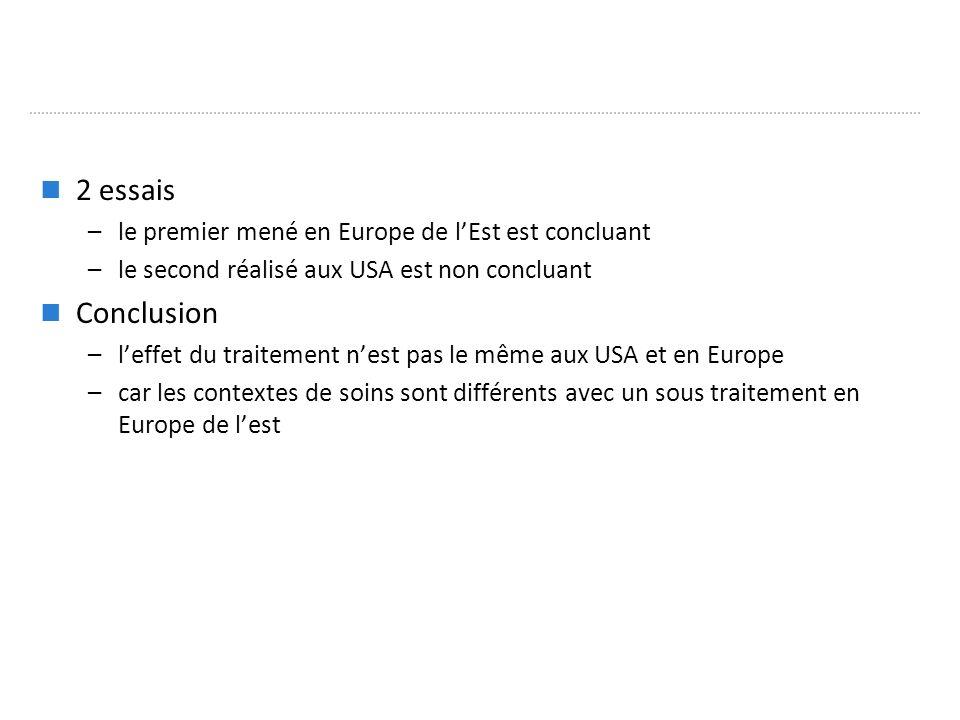 2 essais –le premier mené en Europe de lEst est concluant –le second réalisé aux USA est non concluant Conclusion –leffet du traitement nest pas le même aux USA et en Europe –car les contextes de soins sont différents avec un sous traitement en Europe de lest