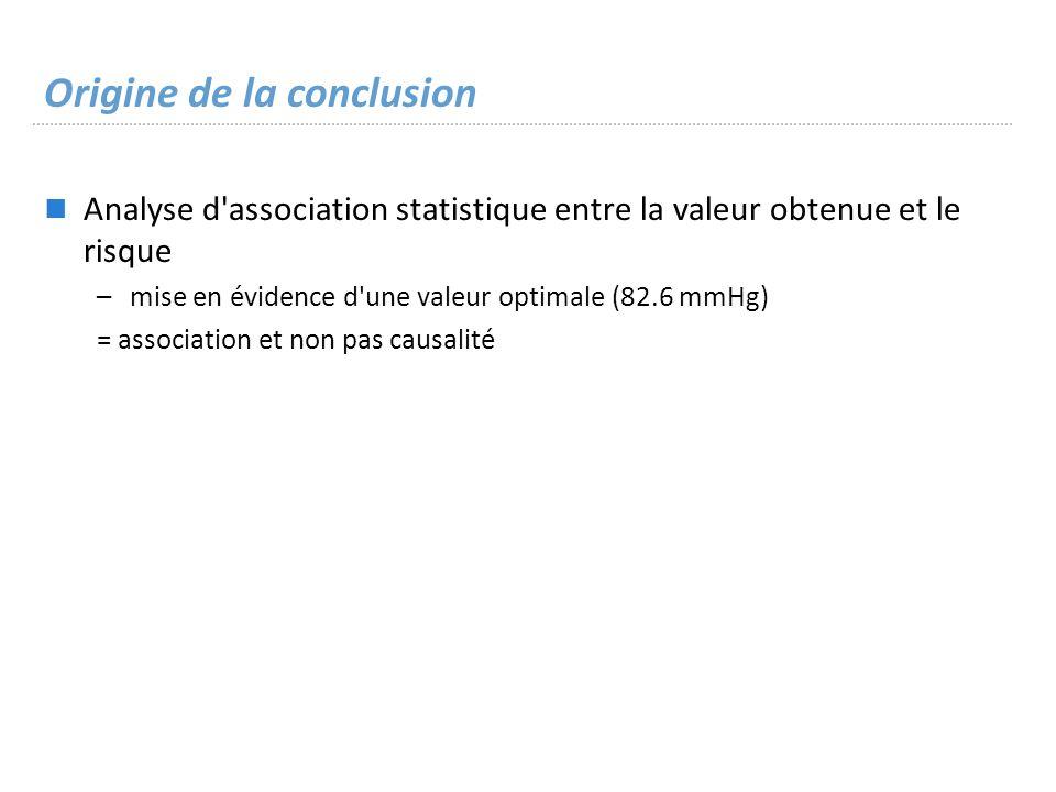 Origine de la conclusion Analyse d association statistique entre la valeur obtenue et le risque –mise en évidence d une valeur optimale (82.6 mmHg) = association et non pas causalité