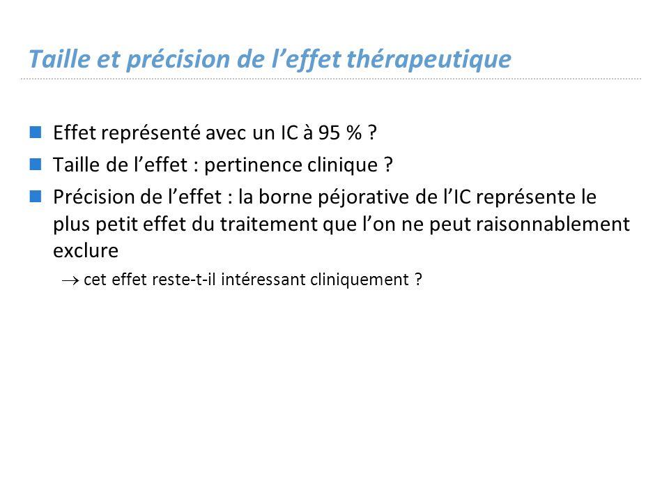 Taille et précision de leffet thérapeutique Effet représenté avec un IC à 95 % .