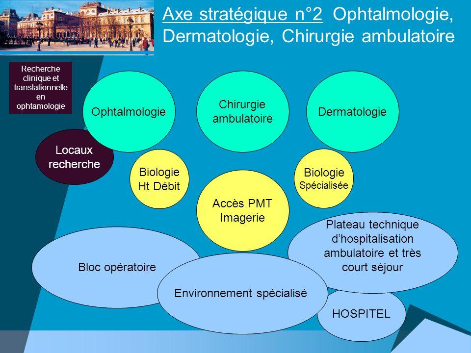 Axe stratégique n°2 Ophtalmologie, Dermatologie, Chirurgie ambulatoire Dermatologie Chirurgie ambulatoire Bloc opératoire Biologie Spécialisée Accès P