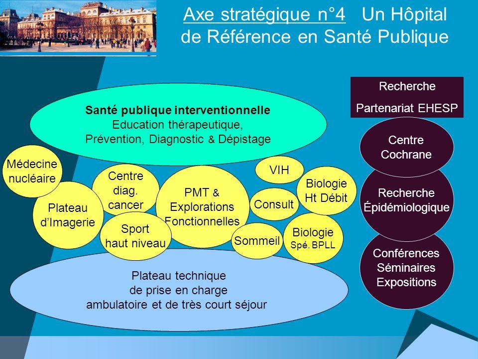 Axe stratégique n°4 Un Hôpital de Référence en Santé Publique Plateau technique de prise en charge ambulatoire et de très court séjour Santé publique