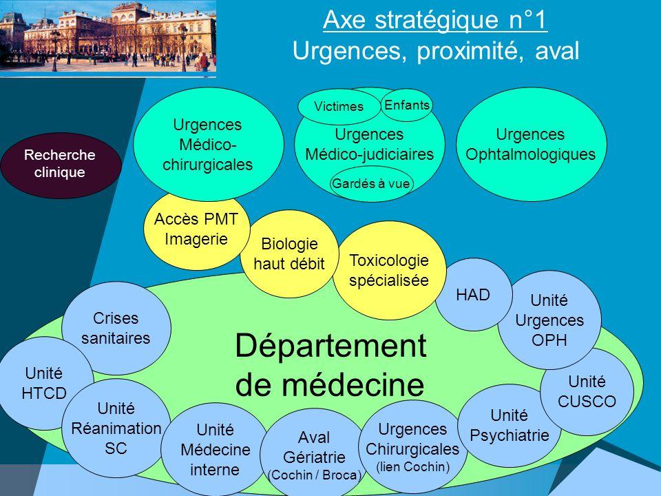 Axe stratégique n°1 Urgences, proximité, aval Urgences Médico-judiciaires Urgences Ophtalmologiques Enfants Département de médecine Crises sanitaires