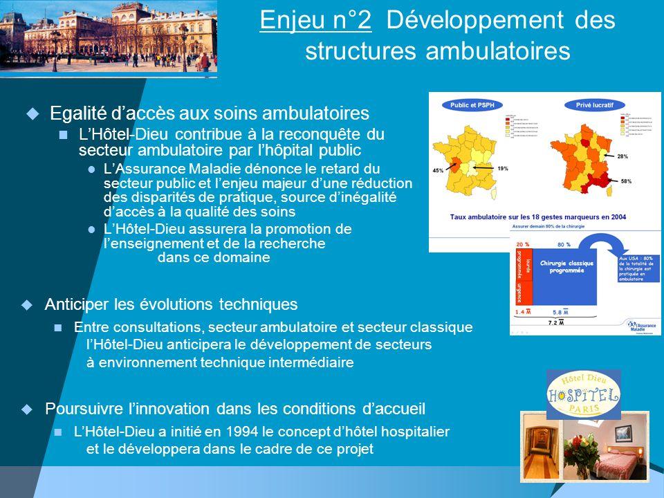 Enjeu n°2 Développement des structures ambulatoires Egalité daccès aux soins ambulatoires LHôtel-Dieu contribue à la reconquête du secteur ambulatoire