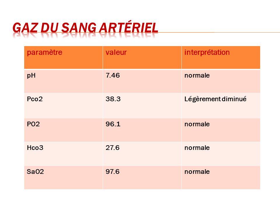 paramètrevaleurinterprétation pH7.46normale Pco238.3Légèrement diminué PO296.1normale Hco327.6normale SaO297.6normale