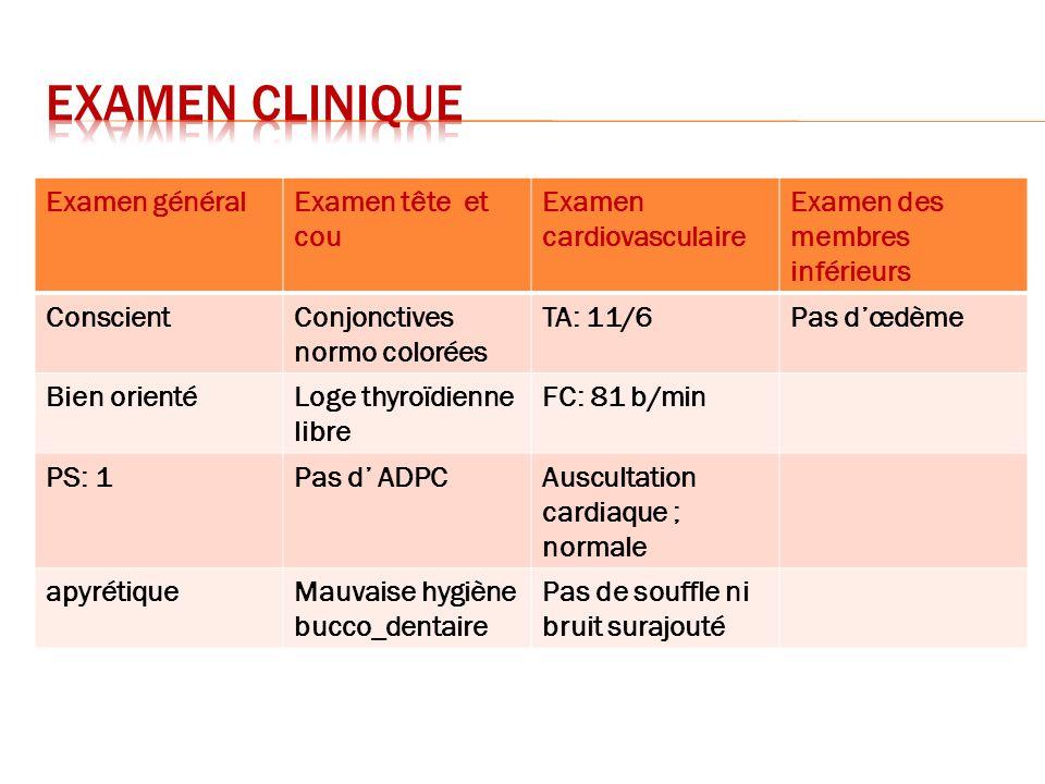 Examen généralExamen tête et cou Examen cardiovasculaire Examen des membres inférieurs ConscientConjonctives normo colorées TA: 11/6Pas dœdème Bien or