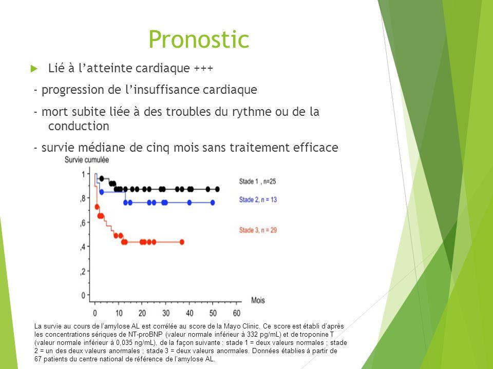 Pronostic Lié à latteinte cardiaque +++ - progression de linsuffisance cardiaque - mort subite liée à des troubles du rythme ou de la conduction - sur