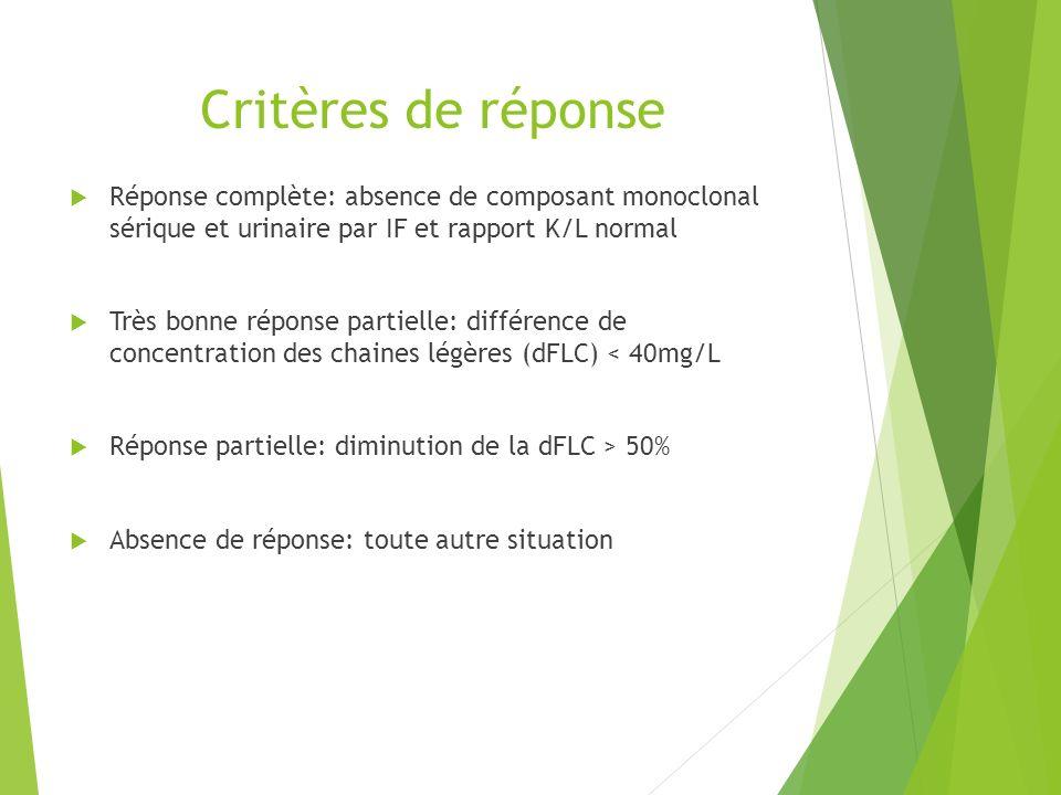 Critères de réponse Réponse complète: absence de composant monoclonal sérique et urinaire par IF et rapport K/L normal Très bonne réponse partielle: d